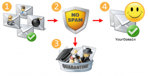 spam and virus filtering